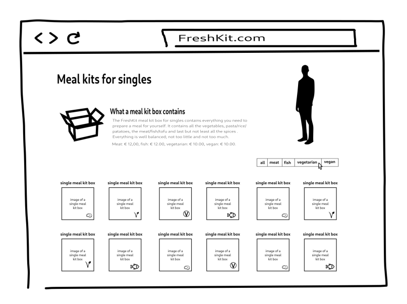 Wireframe of the products overview page of FreshKit