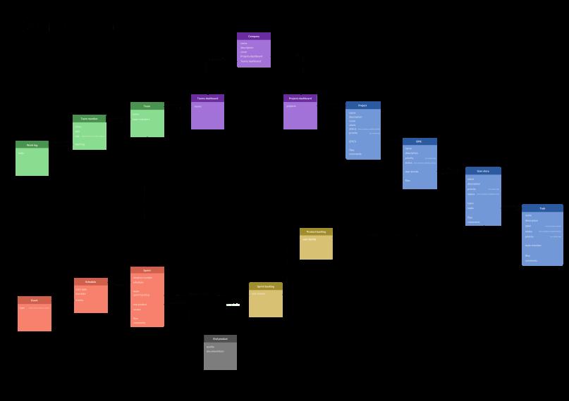 Conceptual model of scrum