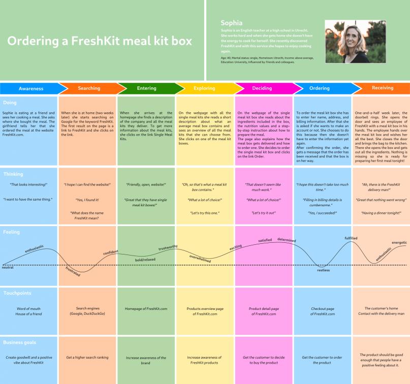 Customer journey map for FreshKit