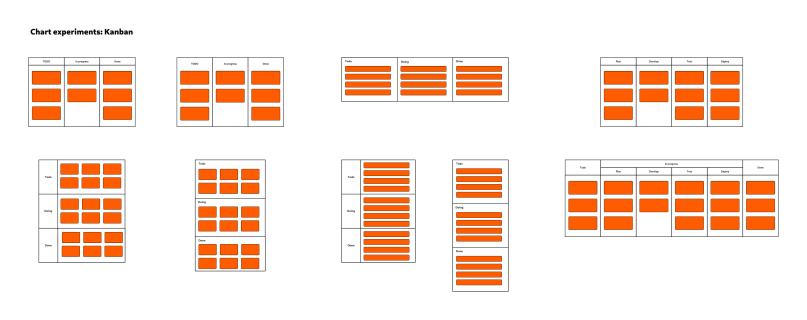 Chart experiments: Kanban