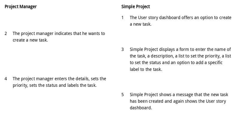 Use case Create task