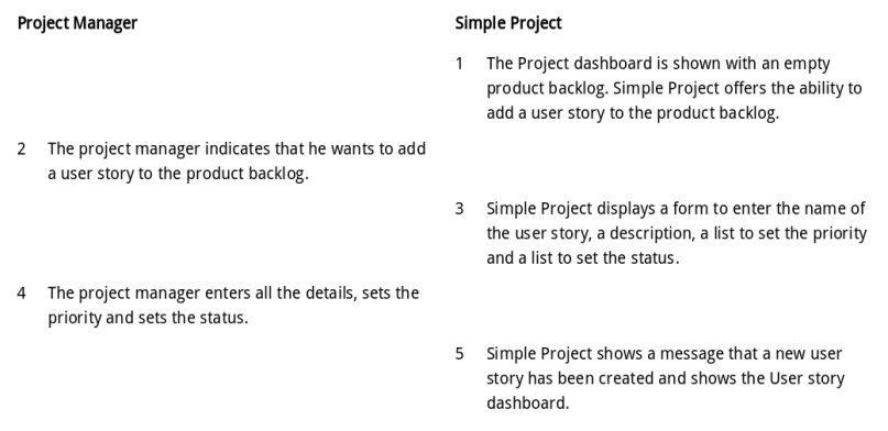 Use case Create user story