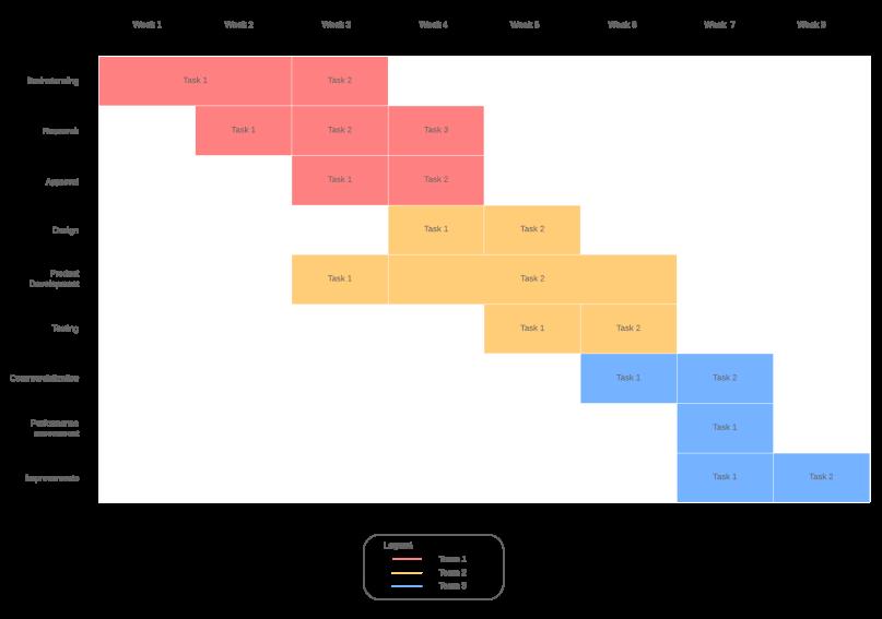 An image of a Gantt chart