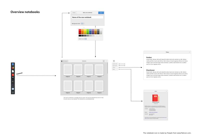 Overview notebooks (desktop)